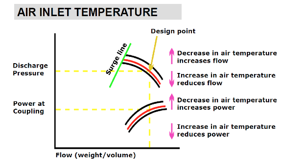 Air Inlet Temperature Graph