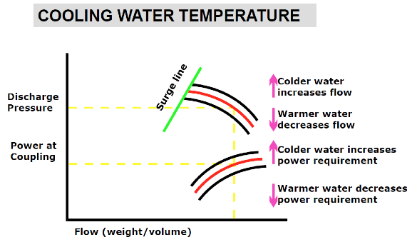 Cooling Water Temperature Graph