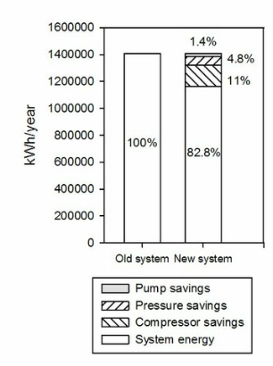 System Energy Breakdown