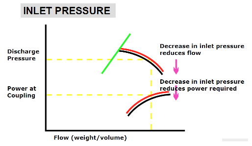 Inlet Pressure Graph