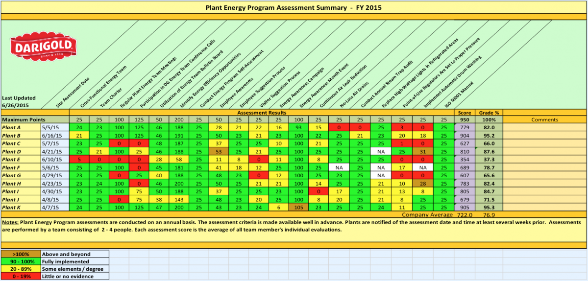 Plant Energy Program Assessment Summary