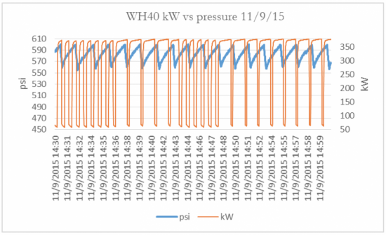 KW and pressure readings of air compressor