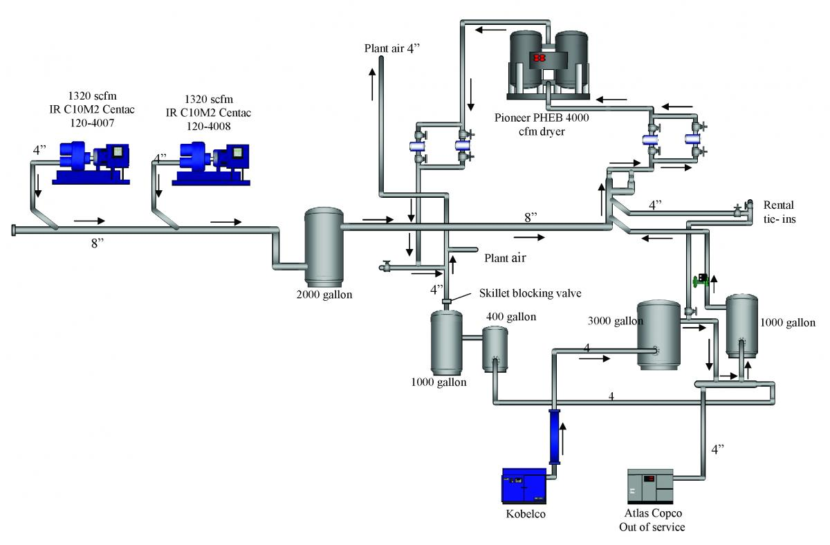Analysis Of Current Air Compressors And Dryers In A System Assessment